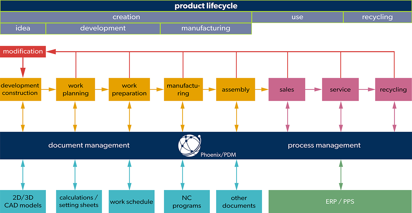Phoenix/PDM | Your software for product data management | ORCON